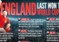 Infographic: Proof if needed that a long time has passed since England last won the World Cup